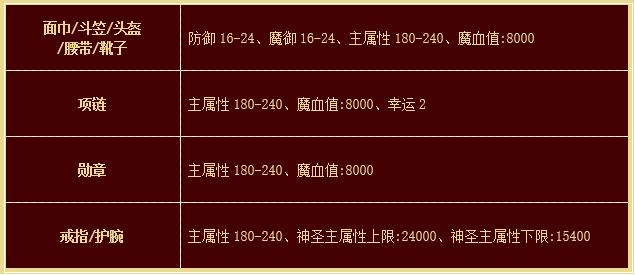 2019热血传奇猪年贺岁套装!属性揭秘!